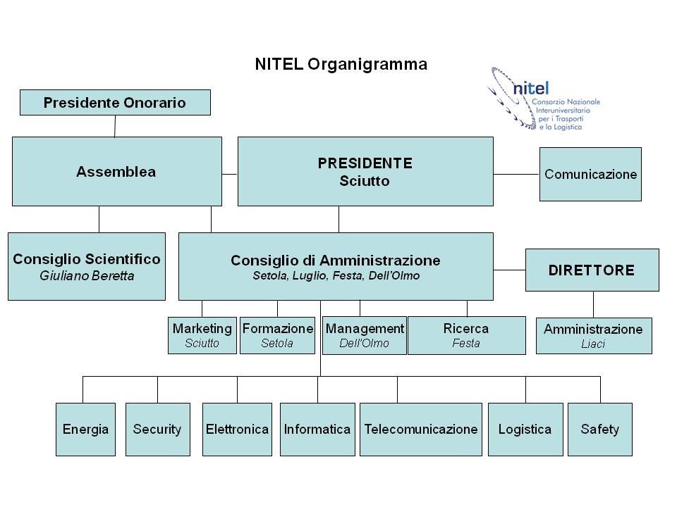 Organigramma NITEL 2015ita