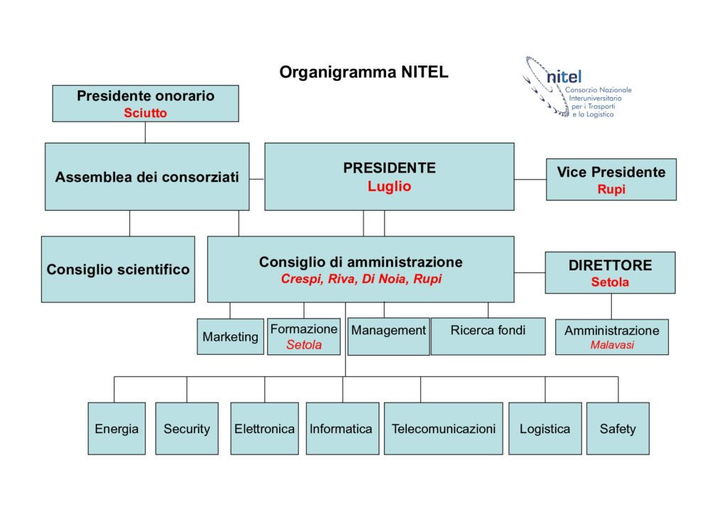 Organigramma NITEL 2020